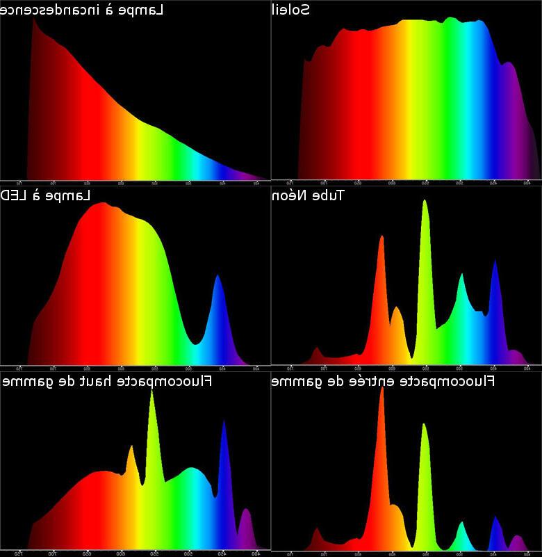 Comment baisser l'intensité d'une ampoule LED ?