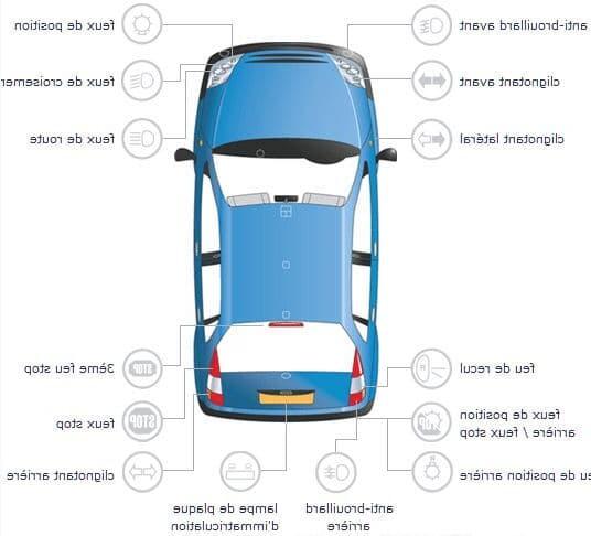 Comment savoir quel ampoule pour ma voiture ?