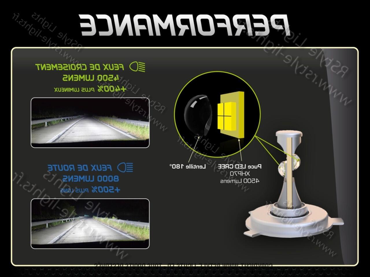 Quelle ampoule LED choisir pour une voiture ?
