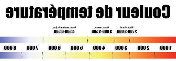 Quelle température de lumière ?