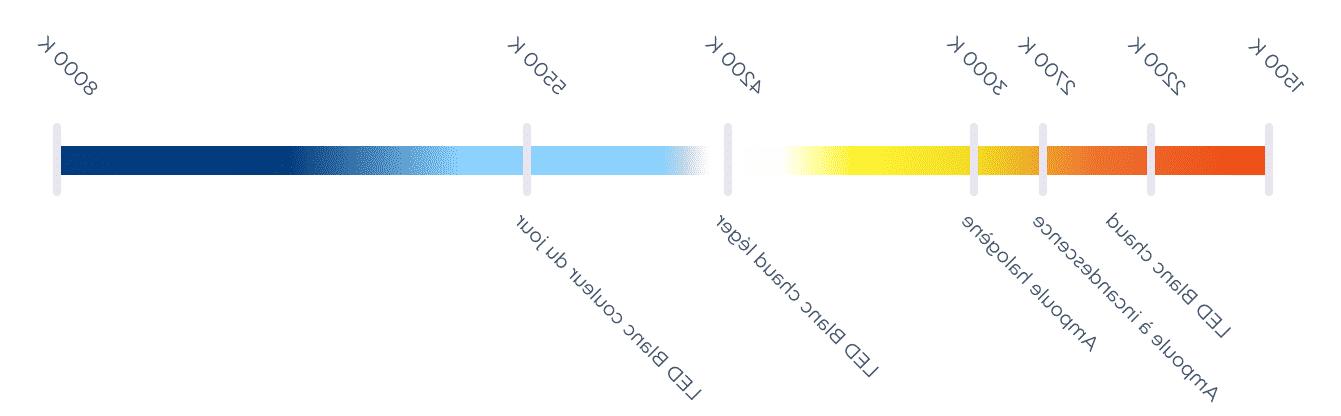 Comment colorer une lumière ?