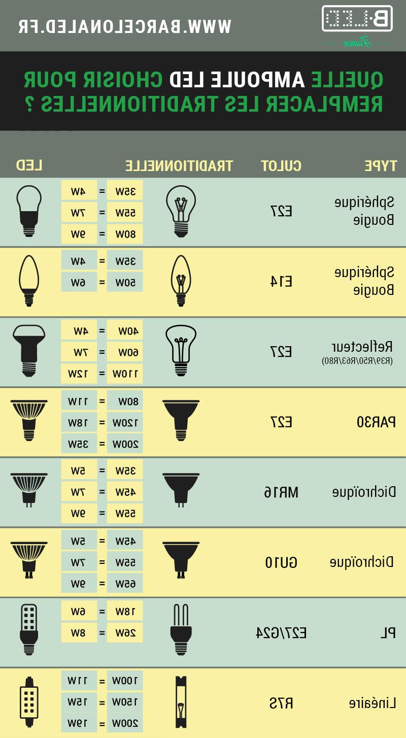 Comment recouvrir une ampoule ?