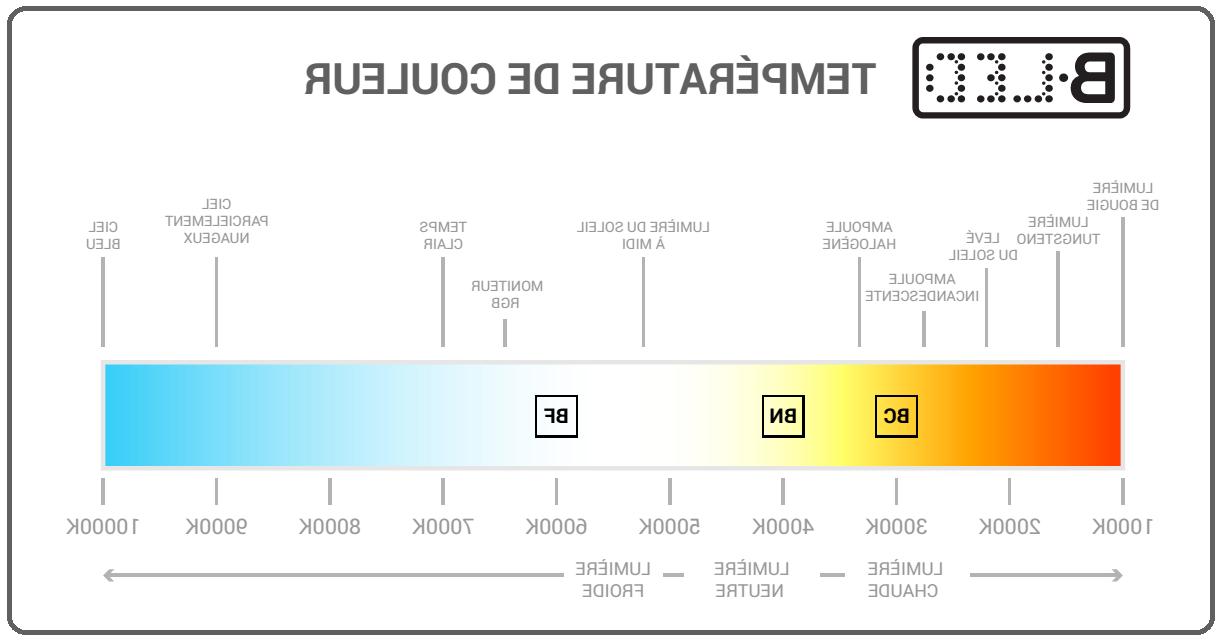 Quelle couleur pour ampoule LED ?